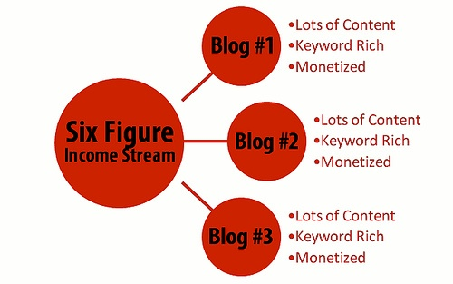 Create an Income Diversification with Blogging