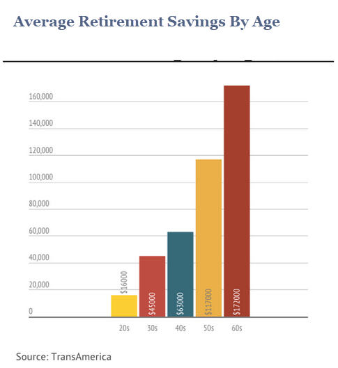 By the Age of 40 - Make Retirement a Priority