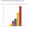By the Age of 40 – Make Retirement a Priority