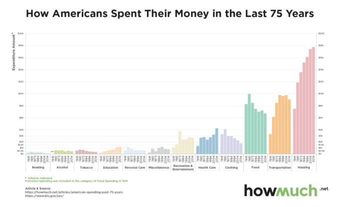 how-americans-spent-their-money-in-the-last-75-years__f_-f285-2370